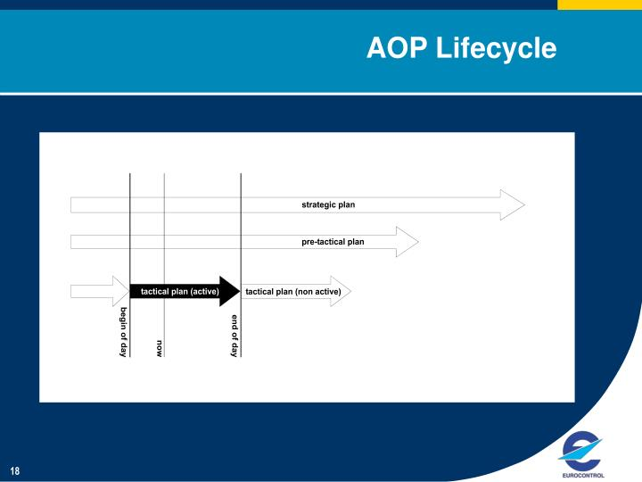 AOP Lifecycle
