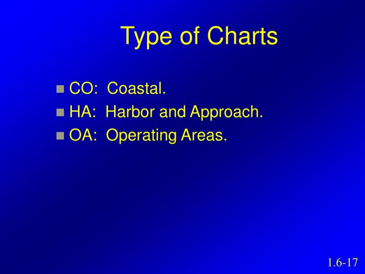 Type of Charts