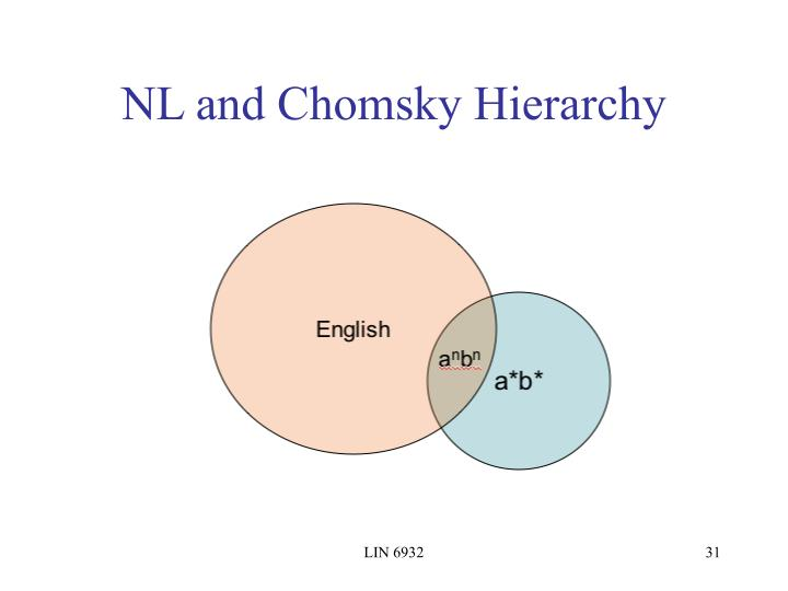 NL and Chomsky Hierarchy