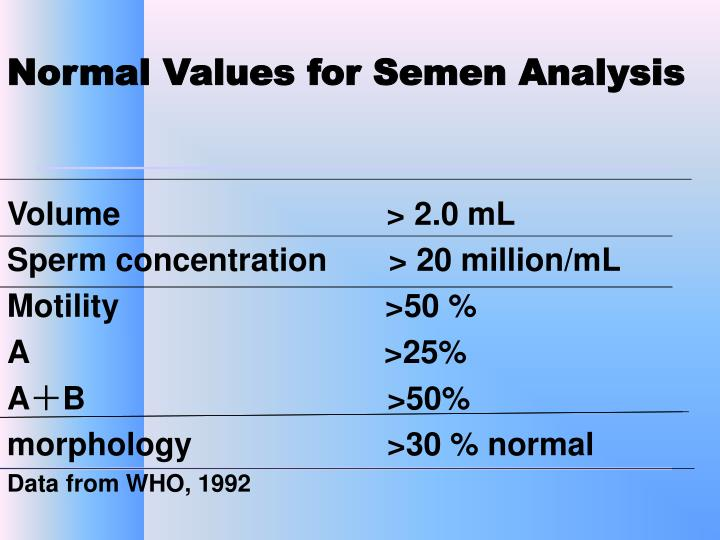 Normal Values for Semen Analysis
