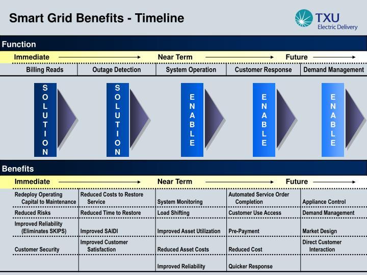 Smart Grid Benefits - Timeline