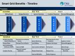 smart grid benefits timeline