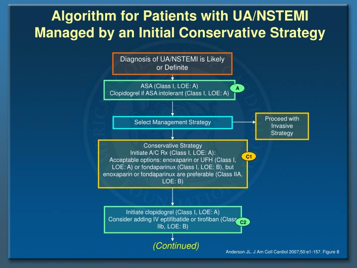 Algorithm for Patients with UA/NSTEMI Managed by an Initial Conservative Strategy