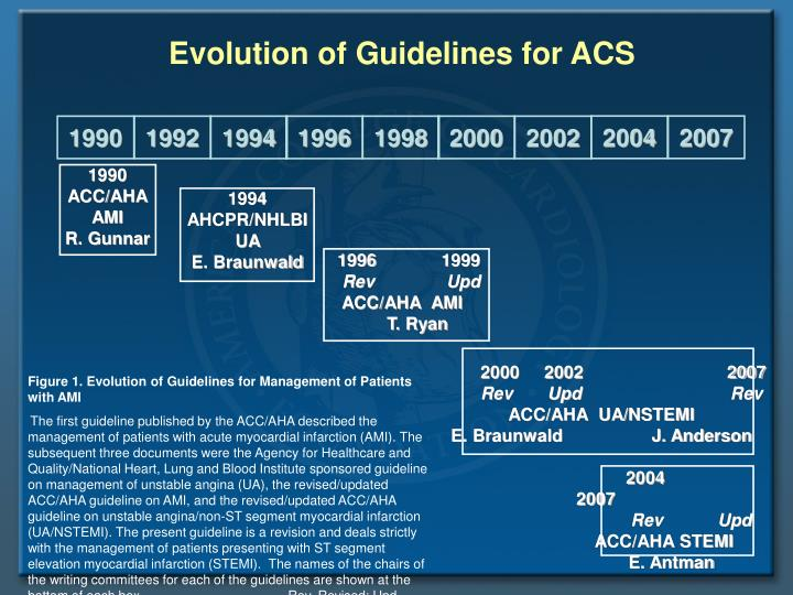 Evolution of Guidelines for ACS