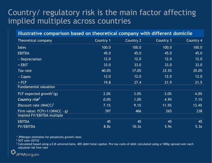 Country/ regulatory risk is the main factor affecting implied multiples across countries