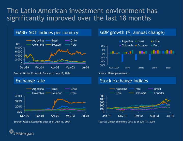 The Latin American investment environment has significantly improved over the last 18 months