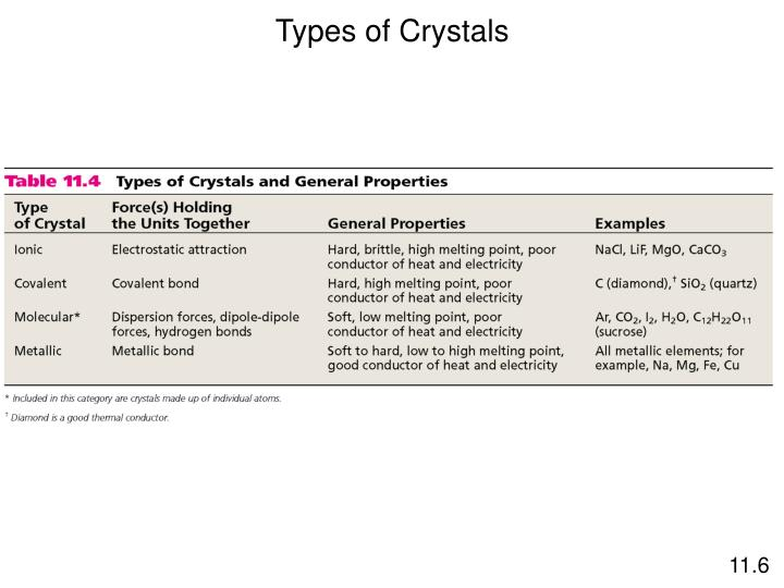 Types of Crystals