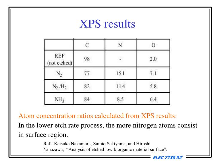 XPS results