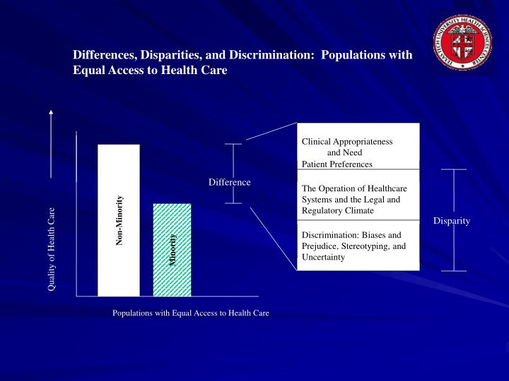 Differences, Disparities, and Discrimination:  Populations with Equal Access to Health Care