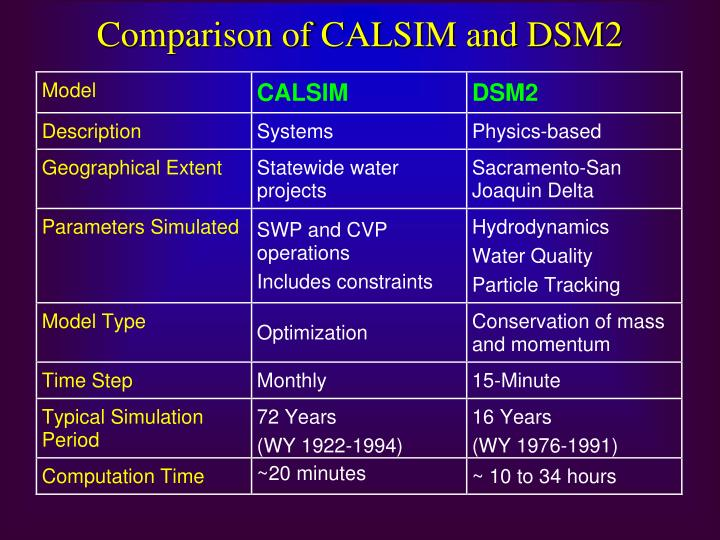 Comparison of CALSIM and DSM2
