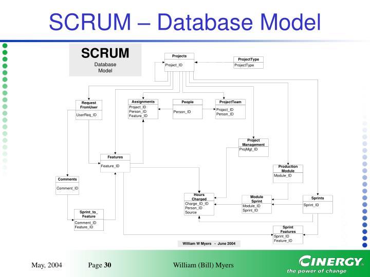 SCRUM – Database Model