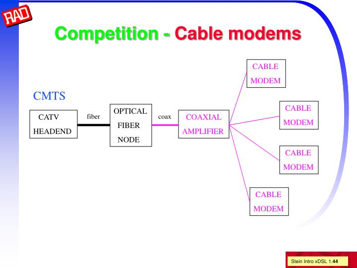 Competition -