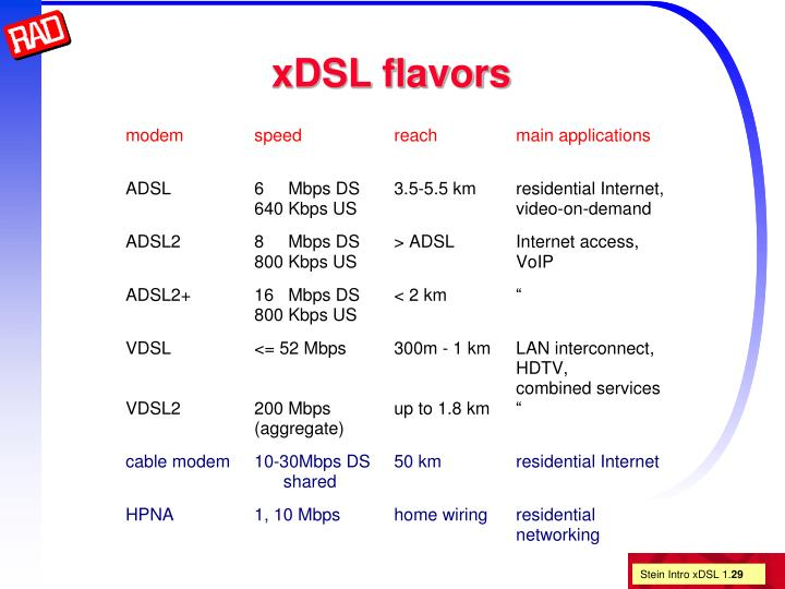 xDSL flavors