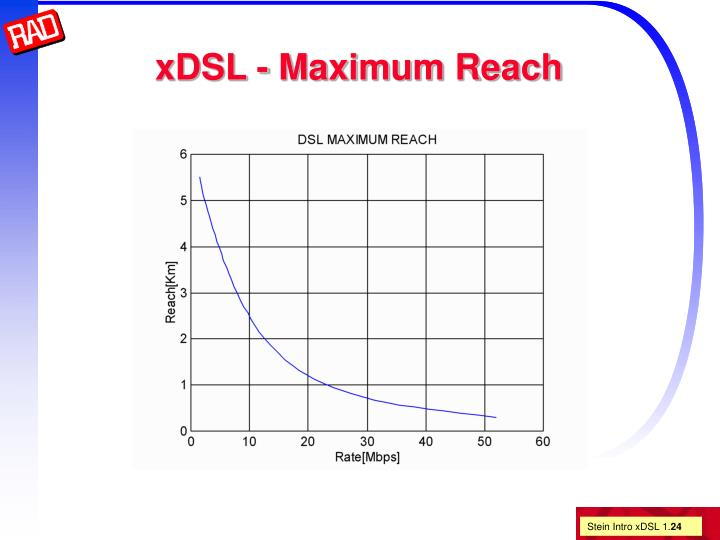 xDSL - Maximum Reach