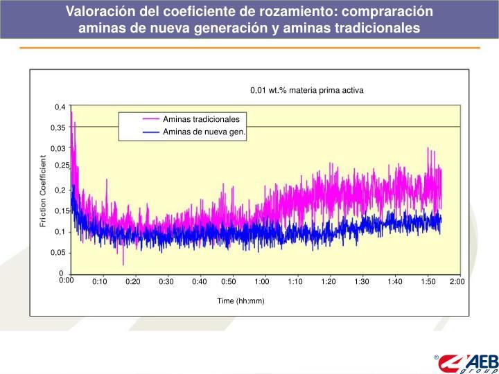 Valoración del coeficiente de rozamiento: compraración