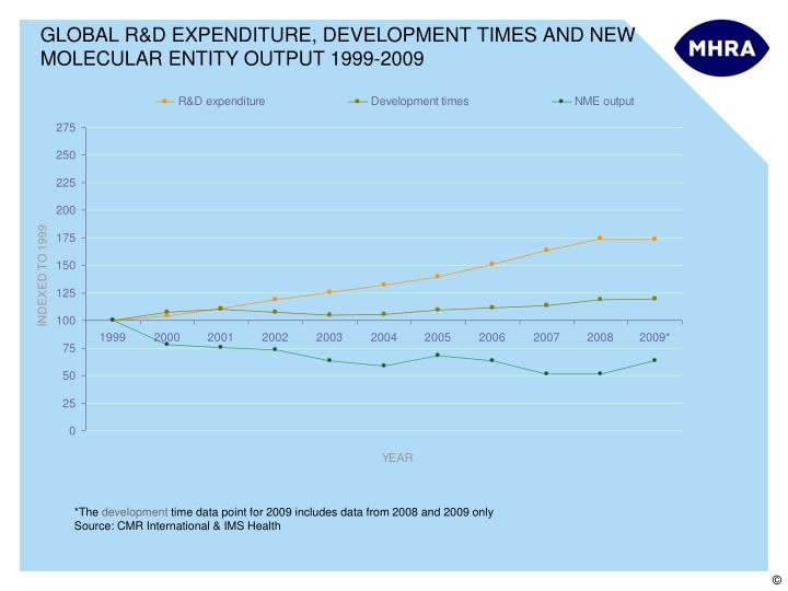 GLOBAL R&D EXPENDITURE, DEVELOPMENT TIMES AND NEW MOLECULAR ENTITY OUTPUT 1999-2009