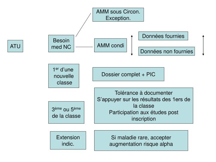 AMM sous Circon. Exception.