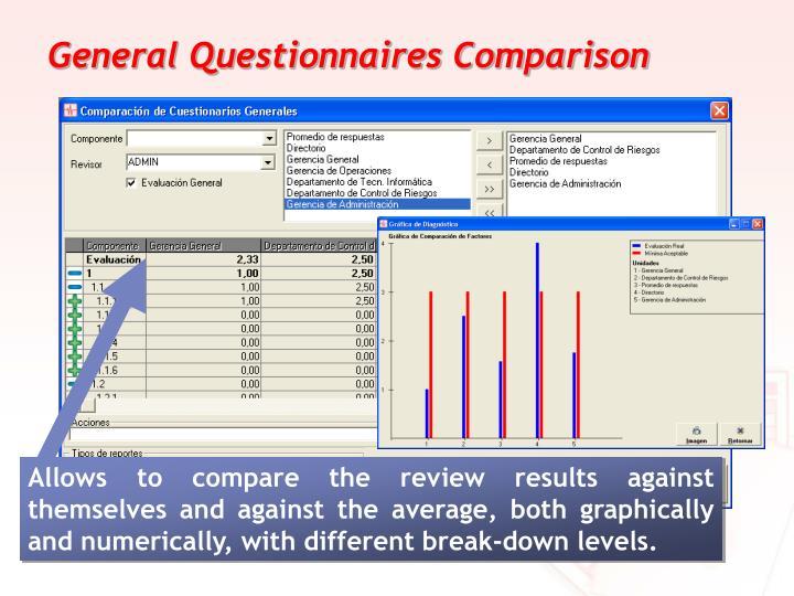 General Questionnaires Comparison