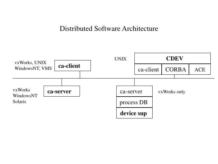 Distributed Software Architecture