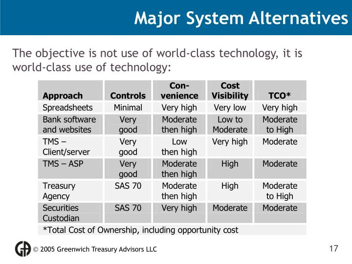 Major System Alternatives