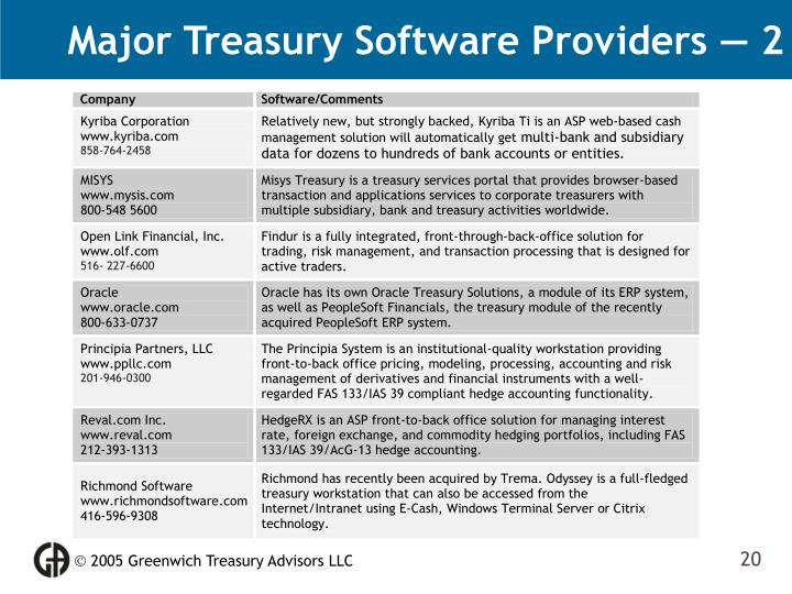 Major Treasury Software Providers — 2