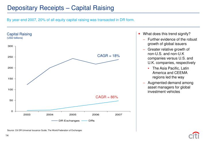 By year-end 2007, 20% of all equity capital raising was transacted in DR form.