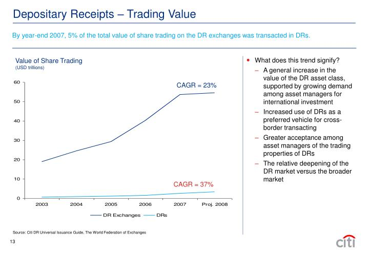 By year-end 2007, 5% of the total value of share trading on the DR exchanges was transacted in DRs.