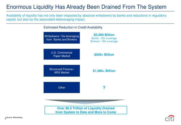 Availability of liquidity has not only been impacted by absolute writedowns by banks and reductions in regulatory capital, but also by the associated deleveraging impact.