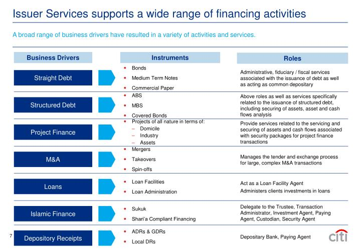 A broad range of business drivers have resulted in a variety of activities and services.