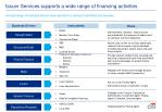 issuer services supports a wide range of financing activities