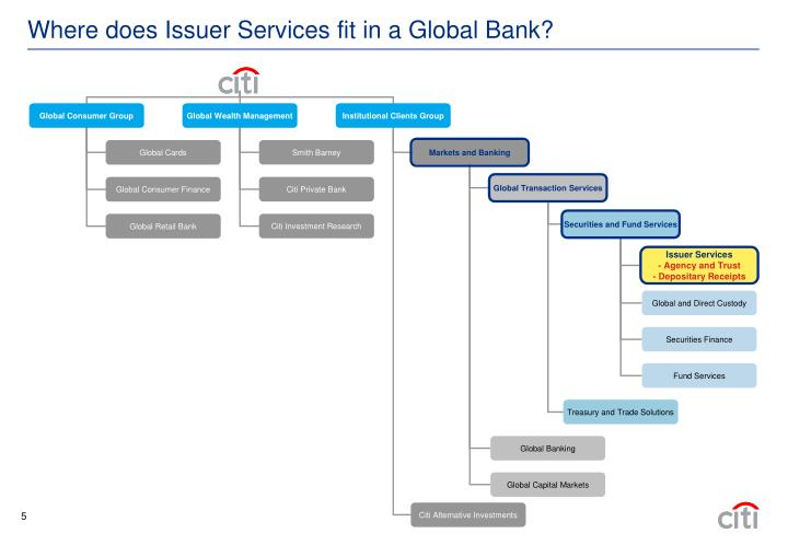Where does Issuer Services fit in a Global Bank?