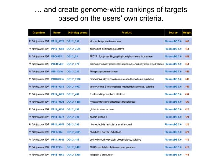 … and create genome-wide rankings of targets