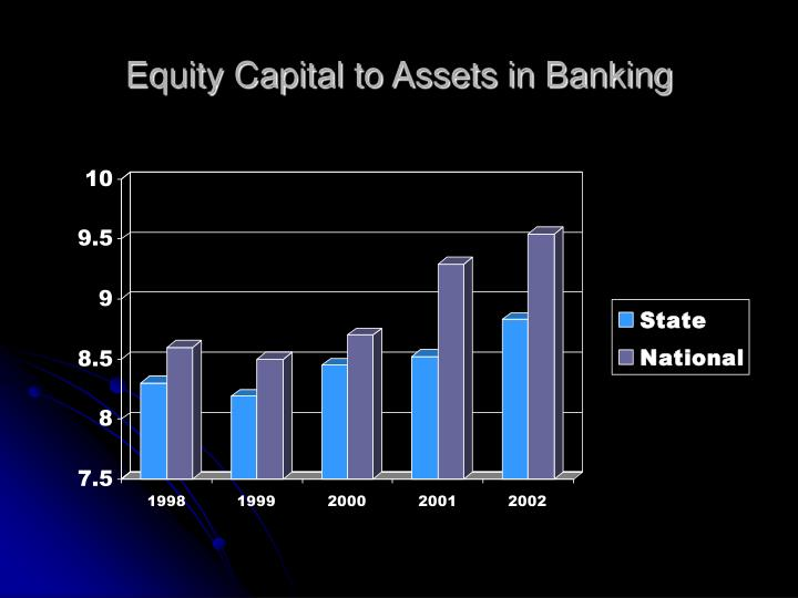 Equity Capital to Assets in Banking