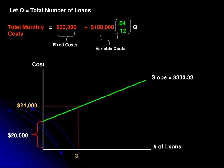 Let Q = Total Number of Loans