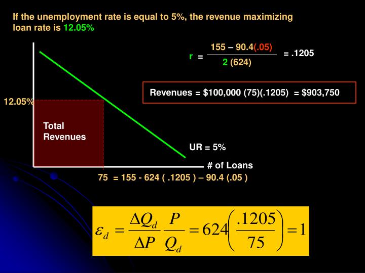 If the unemployment rate is equal to 5%, the revenue maximizing loan rate is