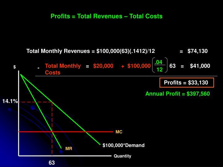 Profits = Total Revenues – Total Costs