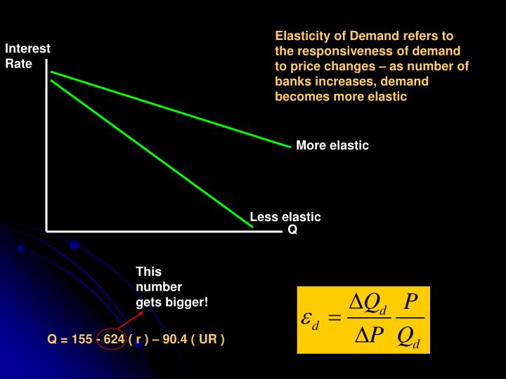 Elasticity of Demand refers to the responsiveness of demand to price changes – as number of banks increases, demand becomes more elastic