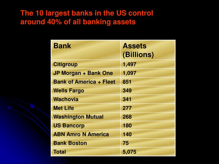 The 10 largest banks in the US control around 40% of all banking assets