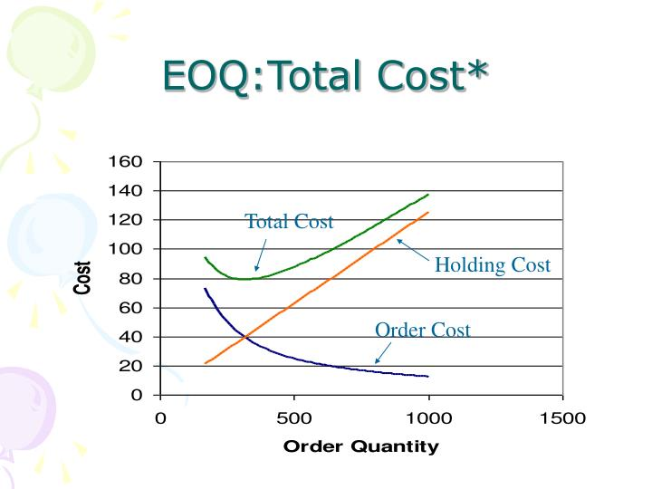 EOQ:Total Cost*