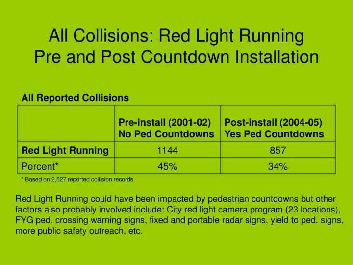 All Collisions: Red Light Running