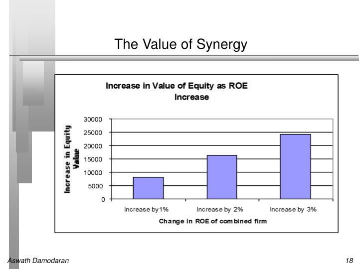 The Value of Synergy