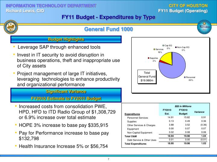 FY11 Budget - Expenditures by Type