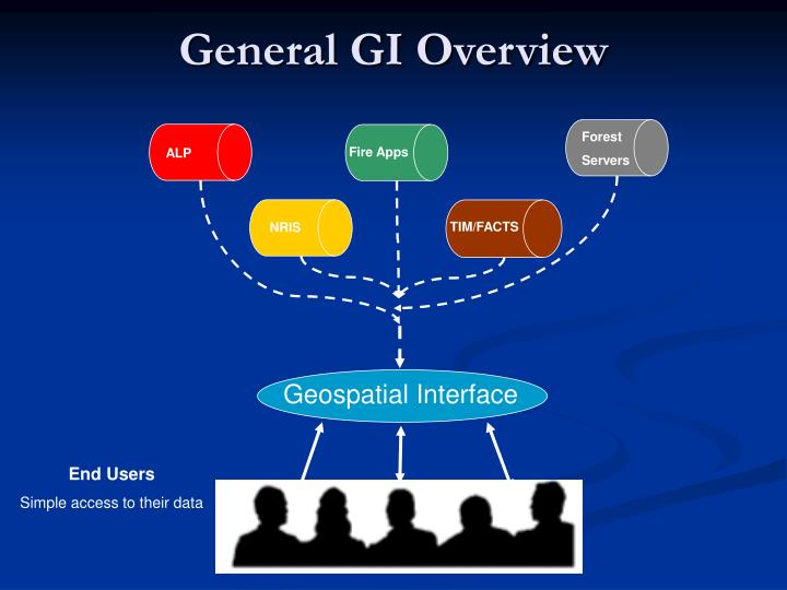 General GI Overview
