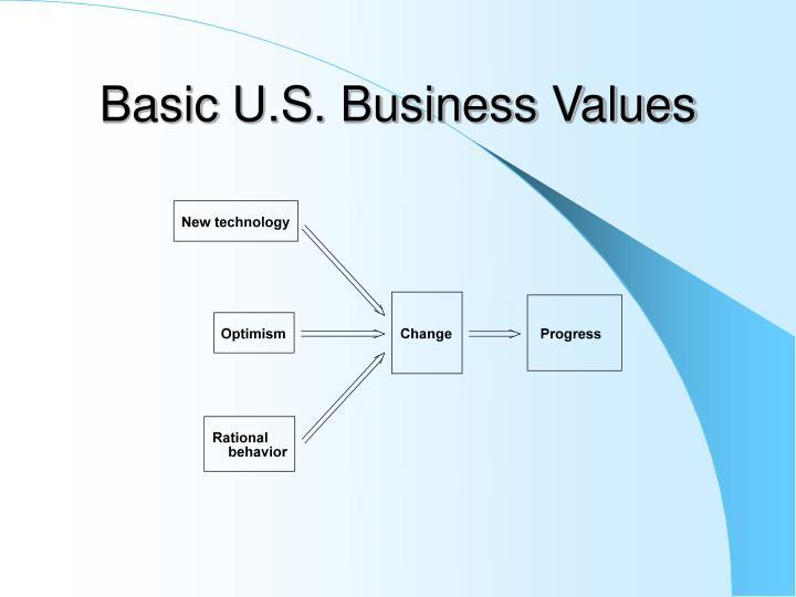 Basic U.S. Business Values