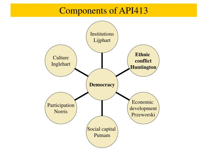 Components of API413