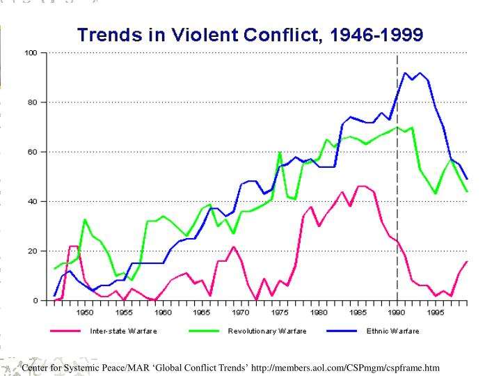 Center for Systemic Peace/MAR 'Global Conflict Trends'