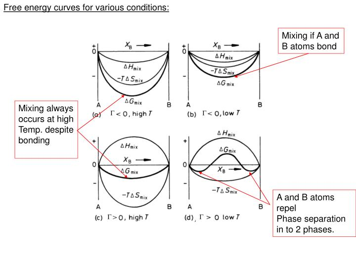 Free energy curves for various conditions: