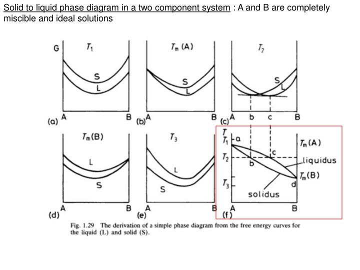 Solid to liquid phase diagram in a two component system