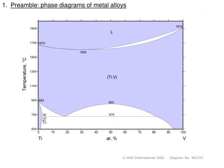 Preamble: phase diagrams of metal alloys