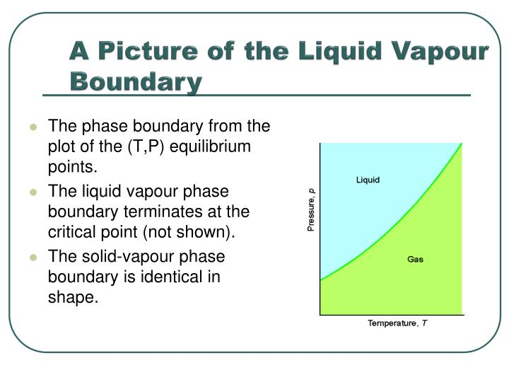 A Picture of the Liquid Vapour   Boundary